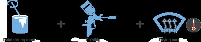 Picto-mise-en-peinture-anglais
